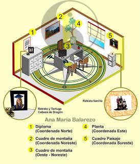 EL FENG SHUI Y OFICINA Ana Maria Balarezo