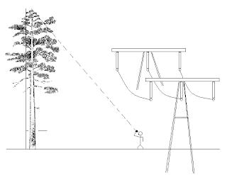 Cara Menggunakan Hagameter / Haga Altimeter untuk Mengukur Ketinggian Pohon