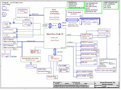 Enjoyable Motherboard Schematic For Lenovo Thinkpad Series Schematic Wiring Digital Resources Indicompassionincorg