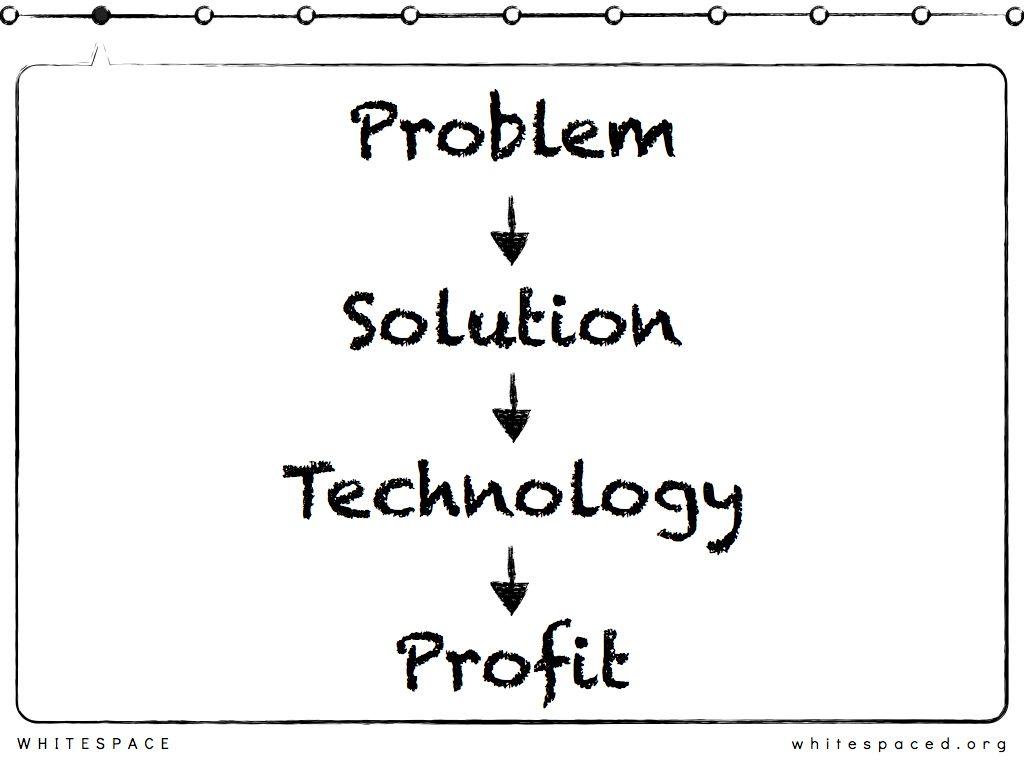 Problem solving technology