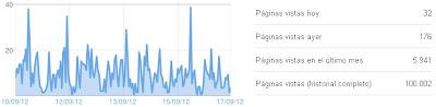 Superando las 100.000 visitas