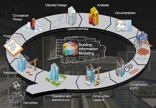 Mô hình B.I.M. (Building Information Modeling)