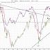 Fler köpsignaler på börsen?