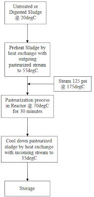 Sludge Pasteurization process flow diagram