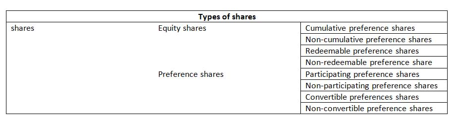 how to get shares in a company