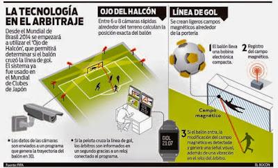 Tecnología-GoalREF-Linea-de-Gol