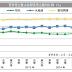 股市 | Digi (6947) 预付加额消费税终于有着落