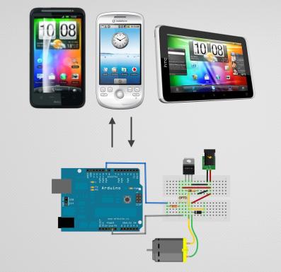 TETRASTYLE-dev-BLOG: Arduino with