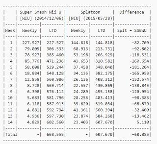 Splatoon supera a Super Smash Bros U en ventas 2