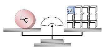 Quimica deliciosa masa atomica cuando en la tabla peridica leemos un valor de masa atomica hablamos en realidad de la masa atomica relativa de los elementos pues se compara la masa urtaz Gallery