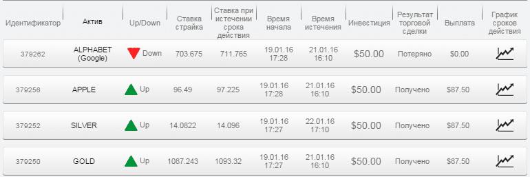 Отчет по бинарным опционам за 19.01.16 - 22.01.16