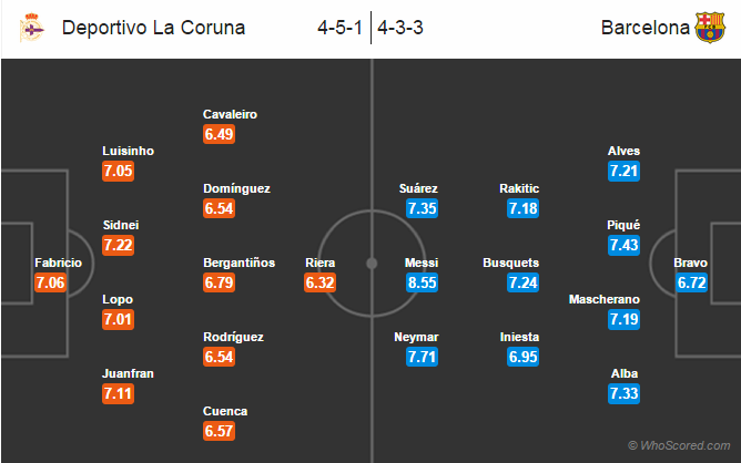 Possible Line-ups, Stats, Team News: Deportivo La Coruna vs Barcelona