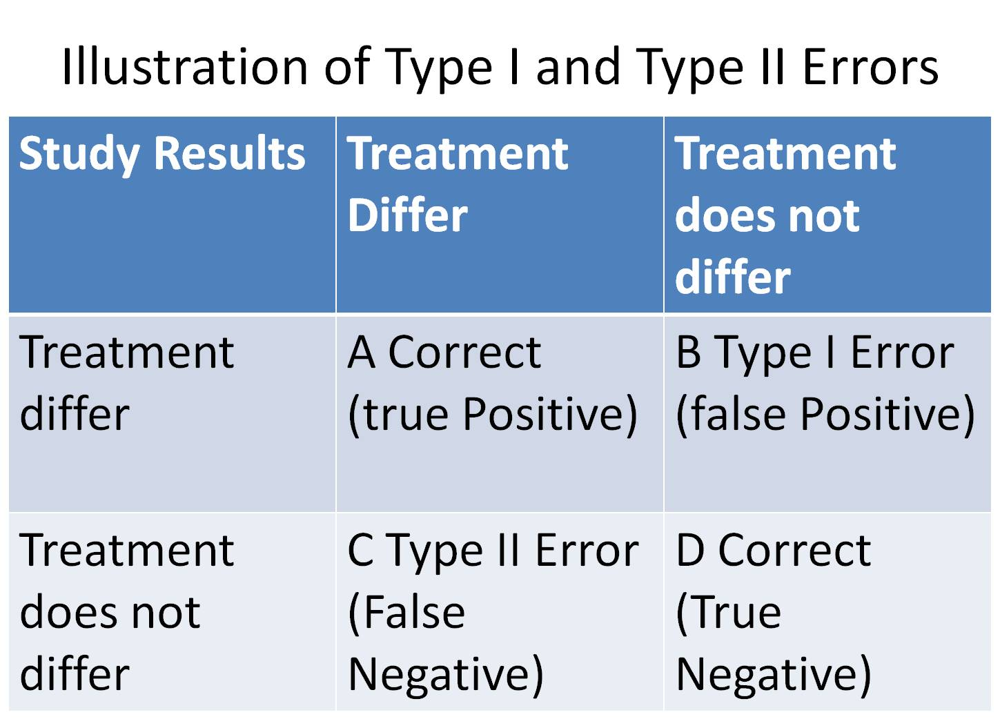how to avoid type 1 and type 2 errors