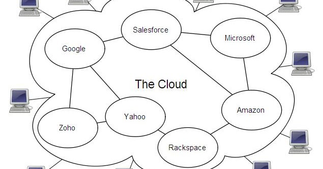 implementasi cloud computing di bidang kedokteran
