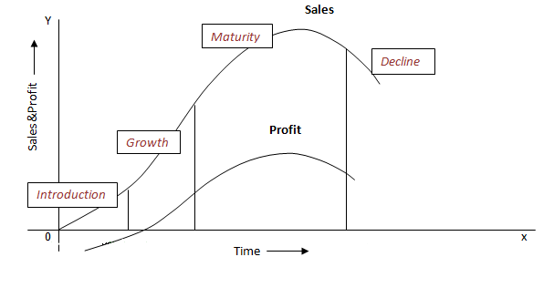 Ugc Net Management Study Material Marketing Product Life Cycle Plc