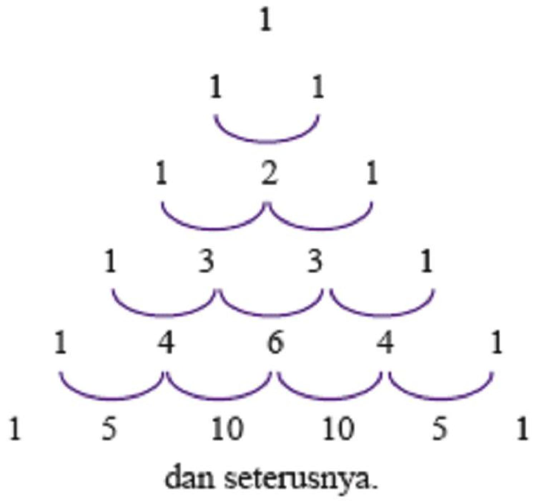 pola barisan bilangan segitiga pascal