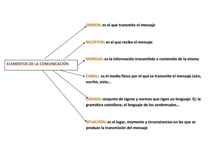 Circuito De La Comunicacion : De lengua elementos la comunicación