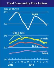Precios internacionales en 2011: 1% de incremento