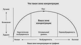 В психологии уровень внимательности традиционно связывают с уровнем активации