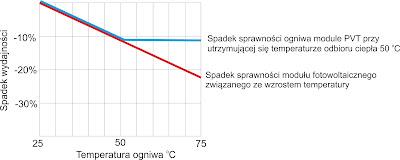 Porównanie spadku wydajności klasycznego modułu PV i PVT