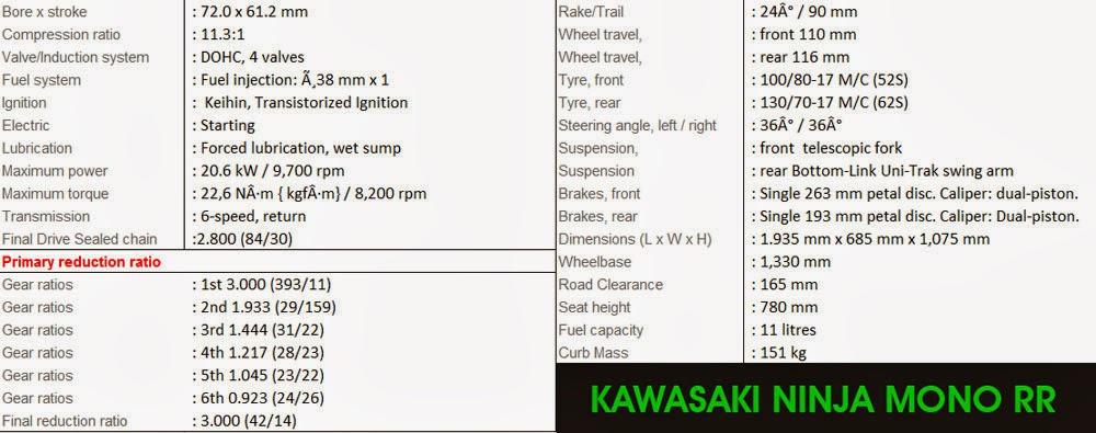 Spesifikasi Kawasaki Ninja Mono RR