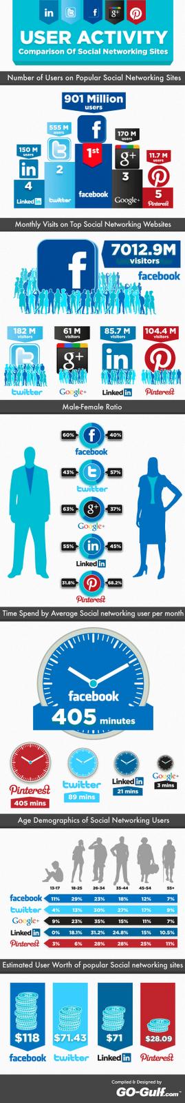 Comparación de la Actividad de Usuario en los Sitios Conectados a las  Redes Sociales