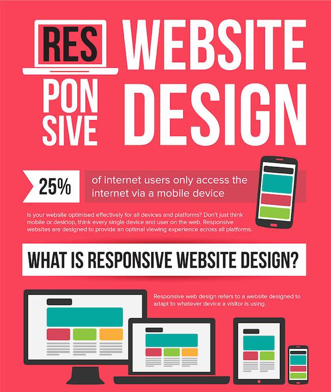 How Responsive Web Design Works