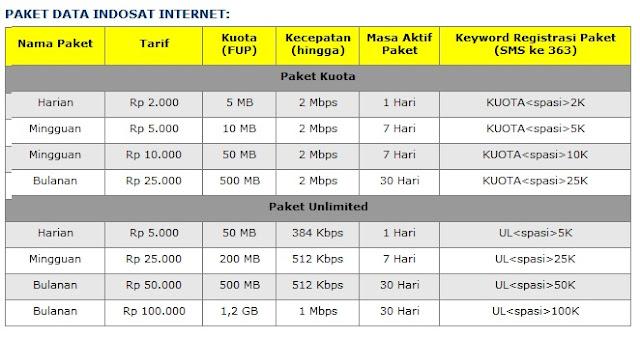 Paket Internet android Indosat IM3 dan Mentari