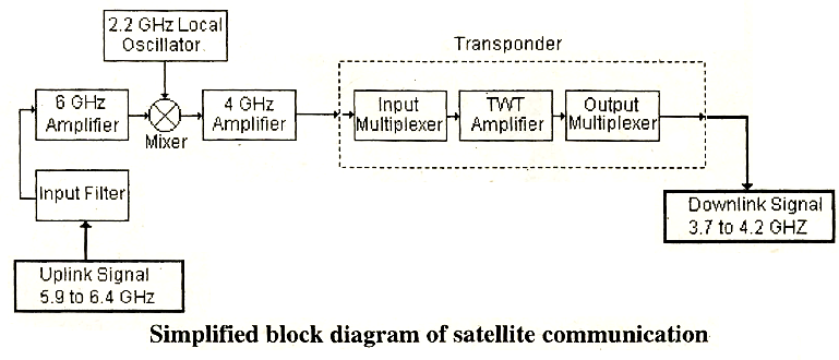 electrical topics  block diagram of satellite communication systema satellite equipped    transponders can accommodate  simultaneous two way telephone circuits and three television channels