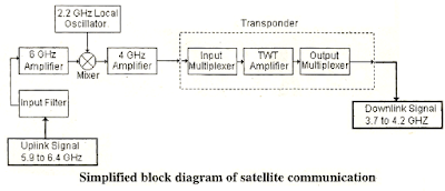 block diagram of satellite communication system   electrical diagrama satellite equipped    transponders can accommodate  simultaneous two way telephone circuits and three television channels