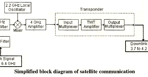 electrical topics: block diagram of satellite communication system, Block diagram