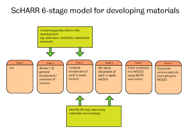 ScHARR 6-stage model for developing materials