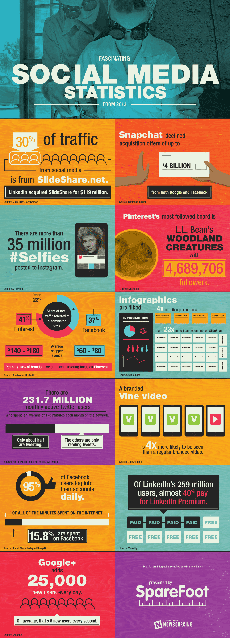 13 Fascinating Social Media Statistics From 2013 [INFOGRAPHIC]