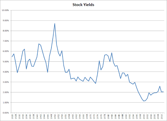 Stock+Yields The Four Percent Rule is Dependent on Dividend Yields