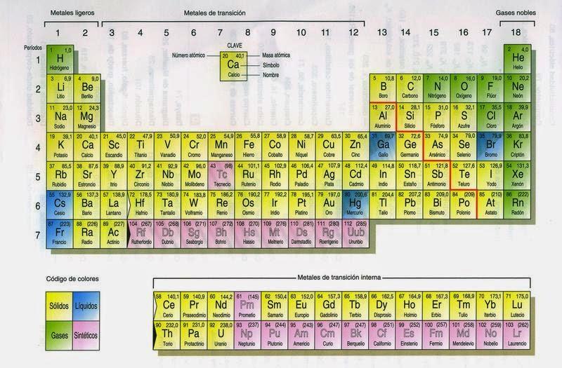 Fsica bsica historia de la tabla peridica historia de la tabla peridica los qumicos del siglo xix urtaz Images