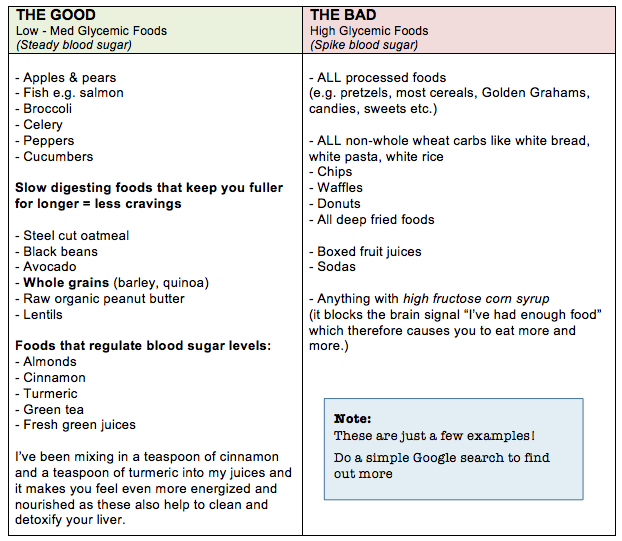 good and bad carbohydrates essay Let's walk you through the bad carbs as well as the good carbs so you can see the difference bad carbs when it comes to bad carbs.