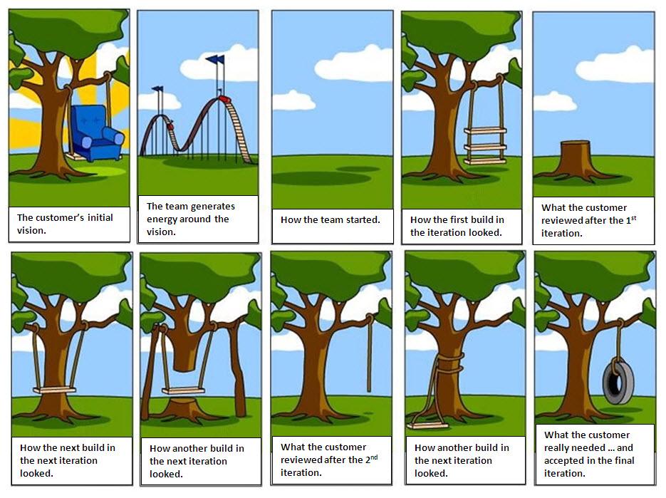 how the customer explained it diagram steve dempsen agile software requirements comic  steve dempsen agile software requirements comic