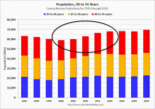 Population 20 to 34 years old