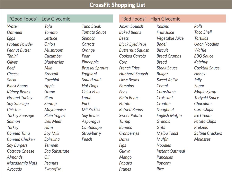 Green Light Foods List Gi Diet