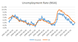 Houston Unemployment Rate