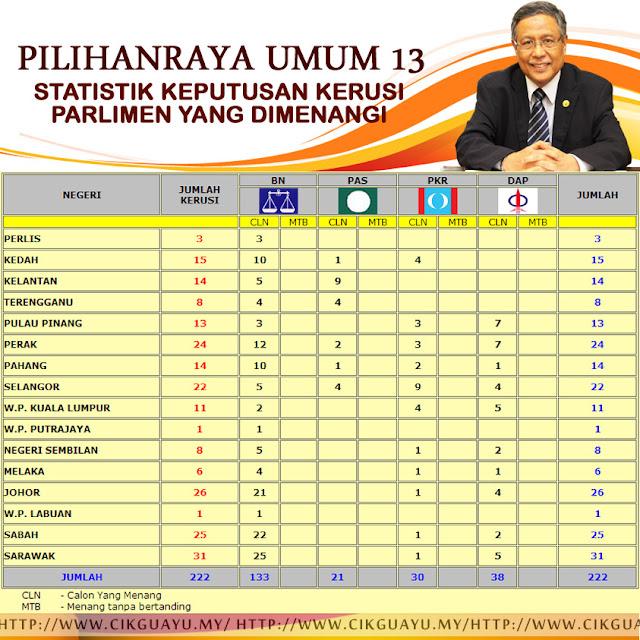 Keputusan Penuh Pilihanraya Umum Ke-13 (PRU13)