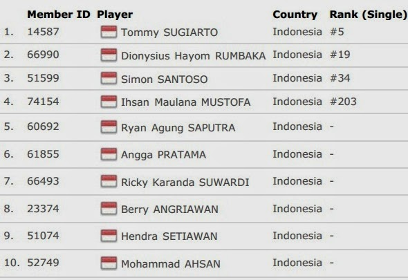 Daftar Skuad Tim Inti Indonesia Thomas Cup 2014