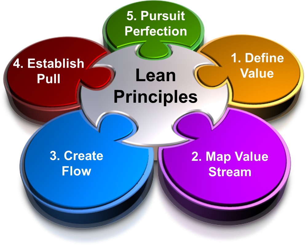 lean principles of managing projects Lean project management shares a common heritage with other lean concepts,  but its key principle is delivering more value with less waste in.