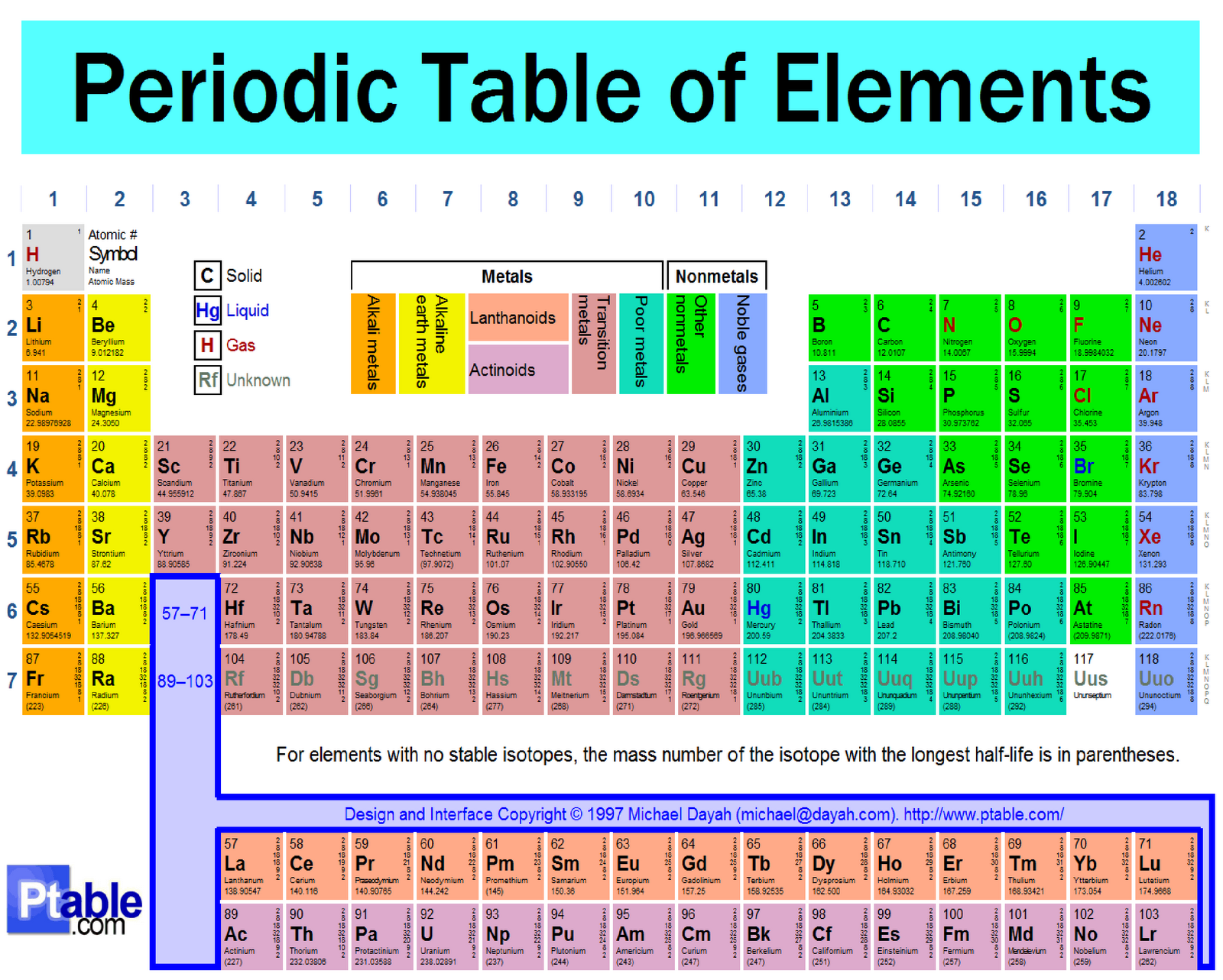 PERIODIC TABLE WITH MASS NUMBERS | Periodic Table