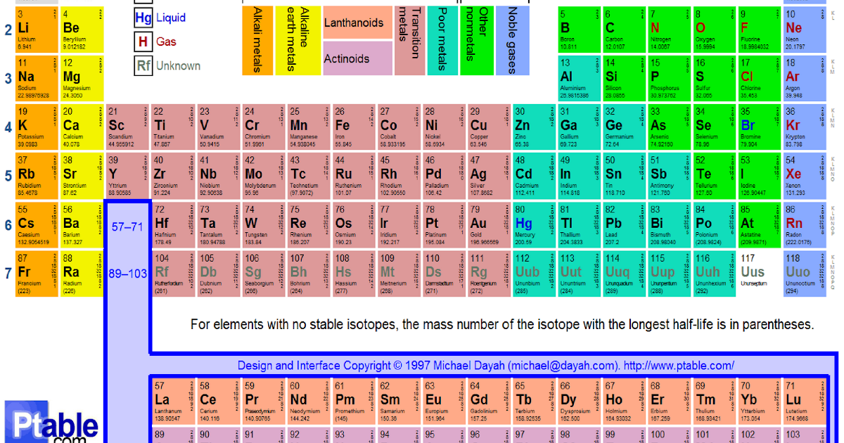 Trischology chapter 2 the chemical basis of life i for P table of element