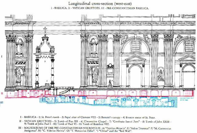 Corte esquemático permite ver o posicionamento dos túmulos. No nº1 São Pedro