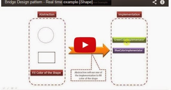Java ee bridge design pattern real time example shape for Object pool design pattern java