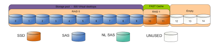 Elastic sky labs emc vspex for end user computing for Virtual pool builder