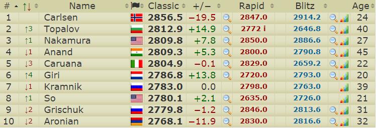 Les 10 meilleurs joueurs d'échecs du monde au classement Elo instantané