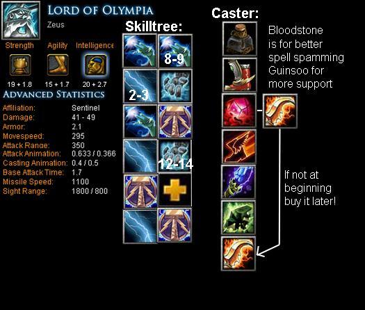 Lord of olympia zeus item build skill build tips dota bite